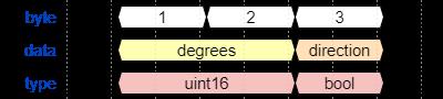 docs/_static/START_ROTATE_DEGREES.png
