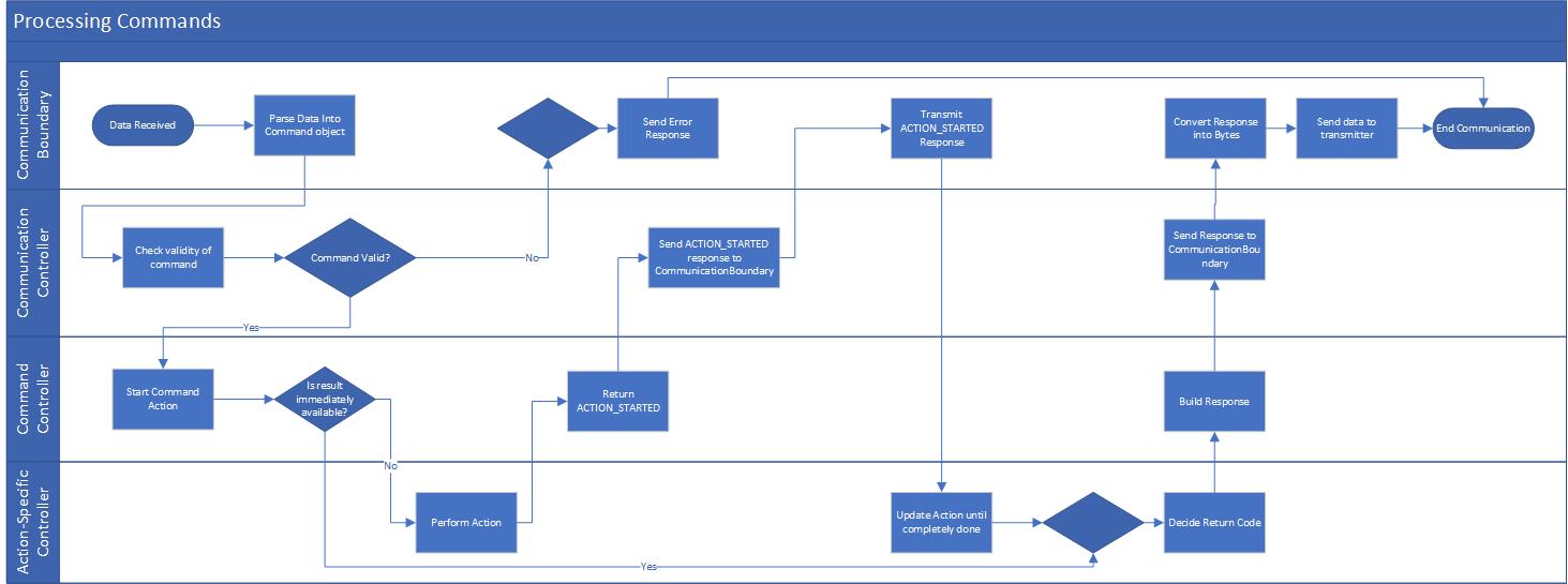 docs/_static/FlowDiagram_Communication.png